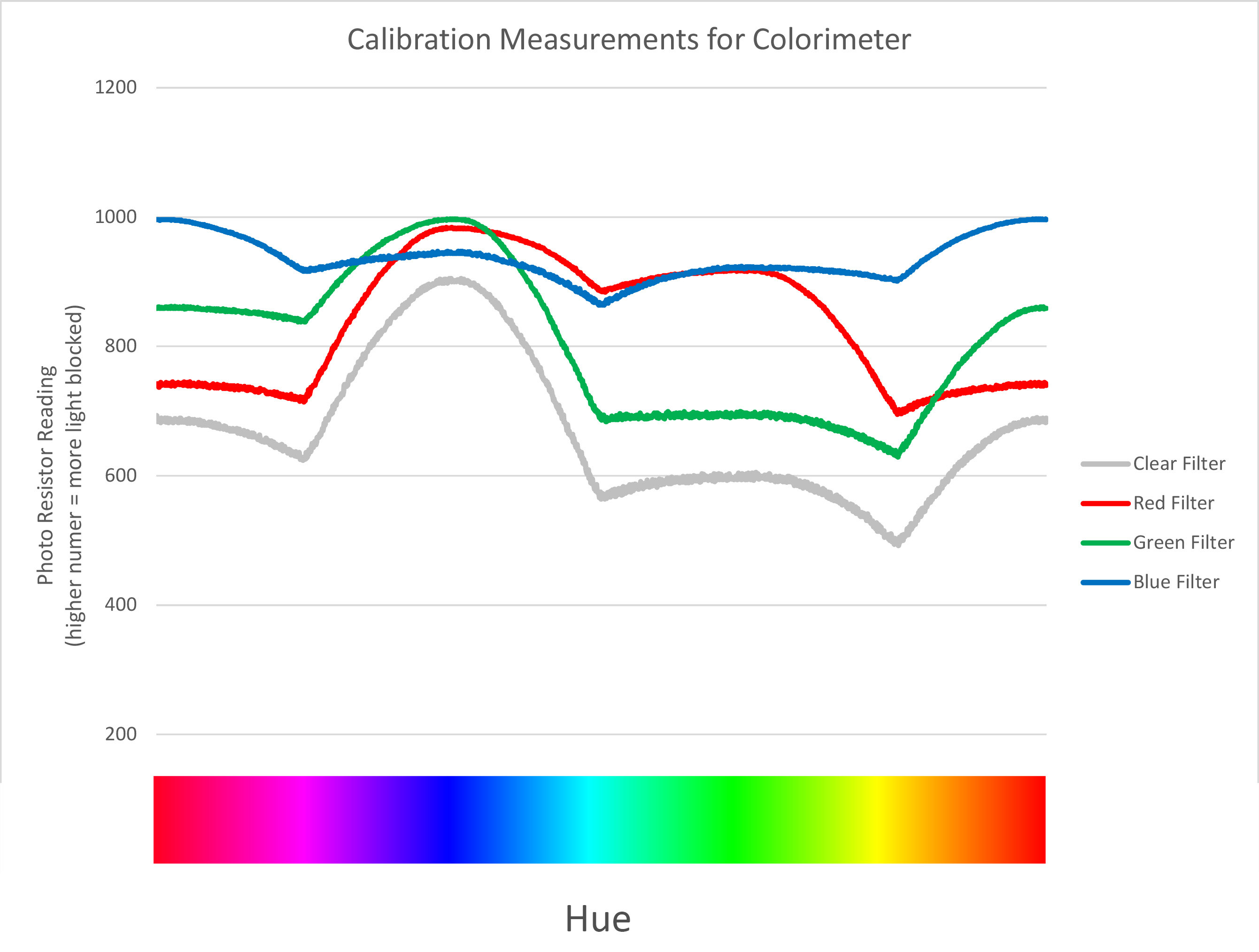 Graph of Color Calibration Measurements